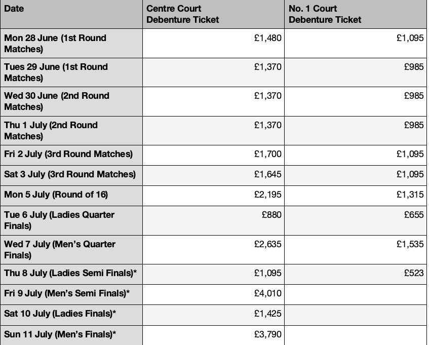wimbledon price list